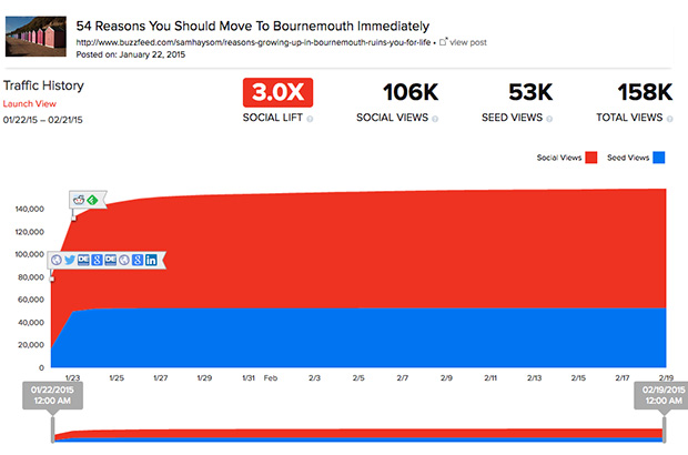 Buzzfeed Bournemouth Article Stats
